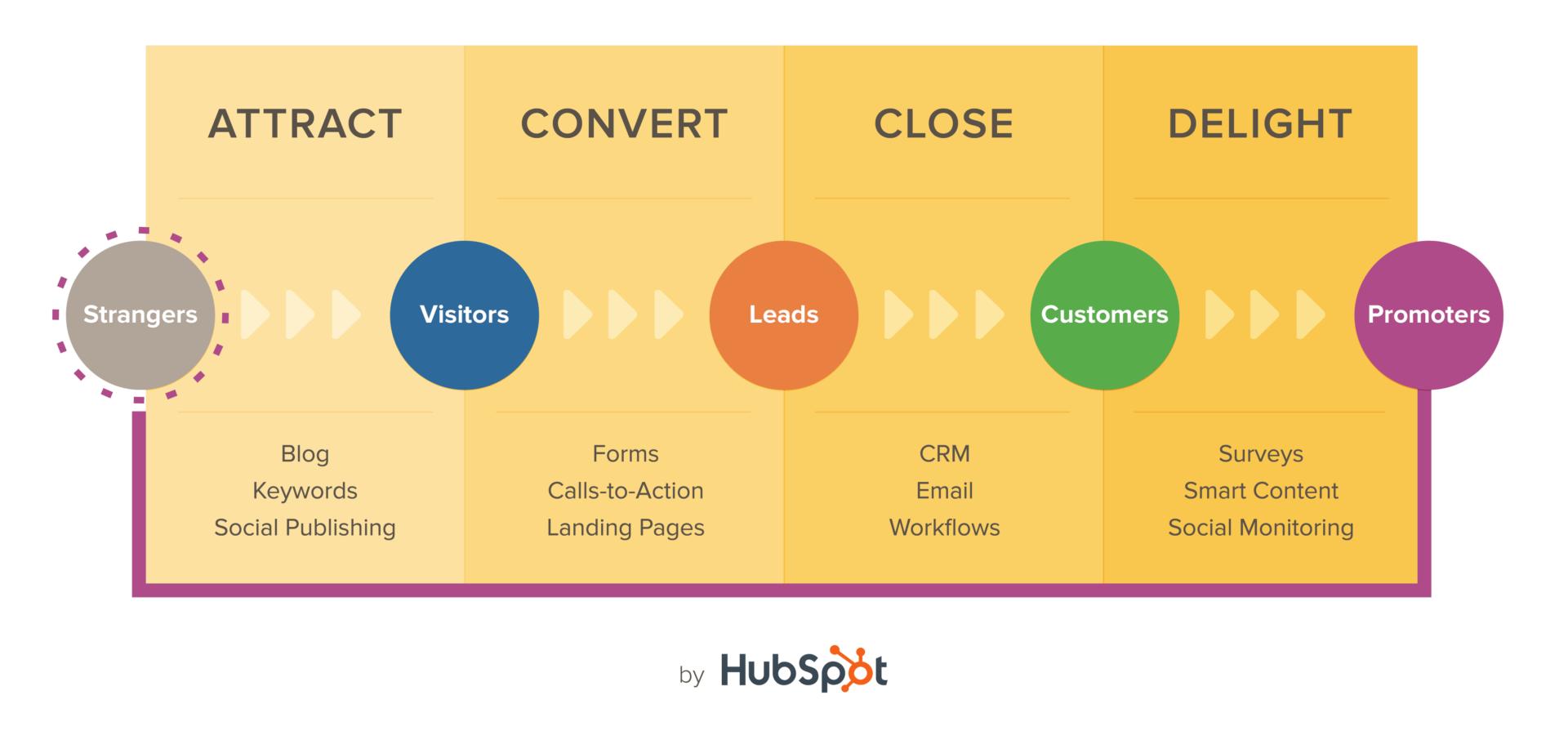Inbound vs. Outbound Marketing: Inbound Methodology